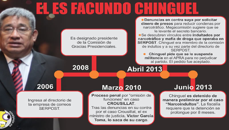 chinguel-infografia800