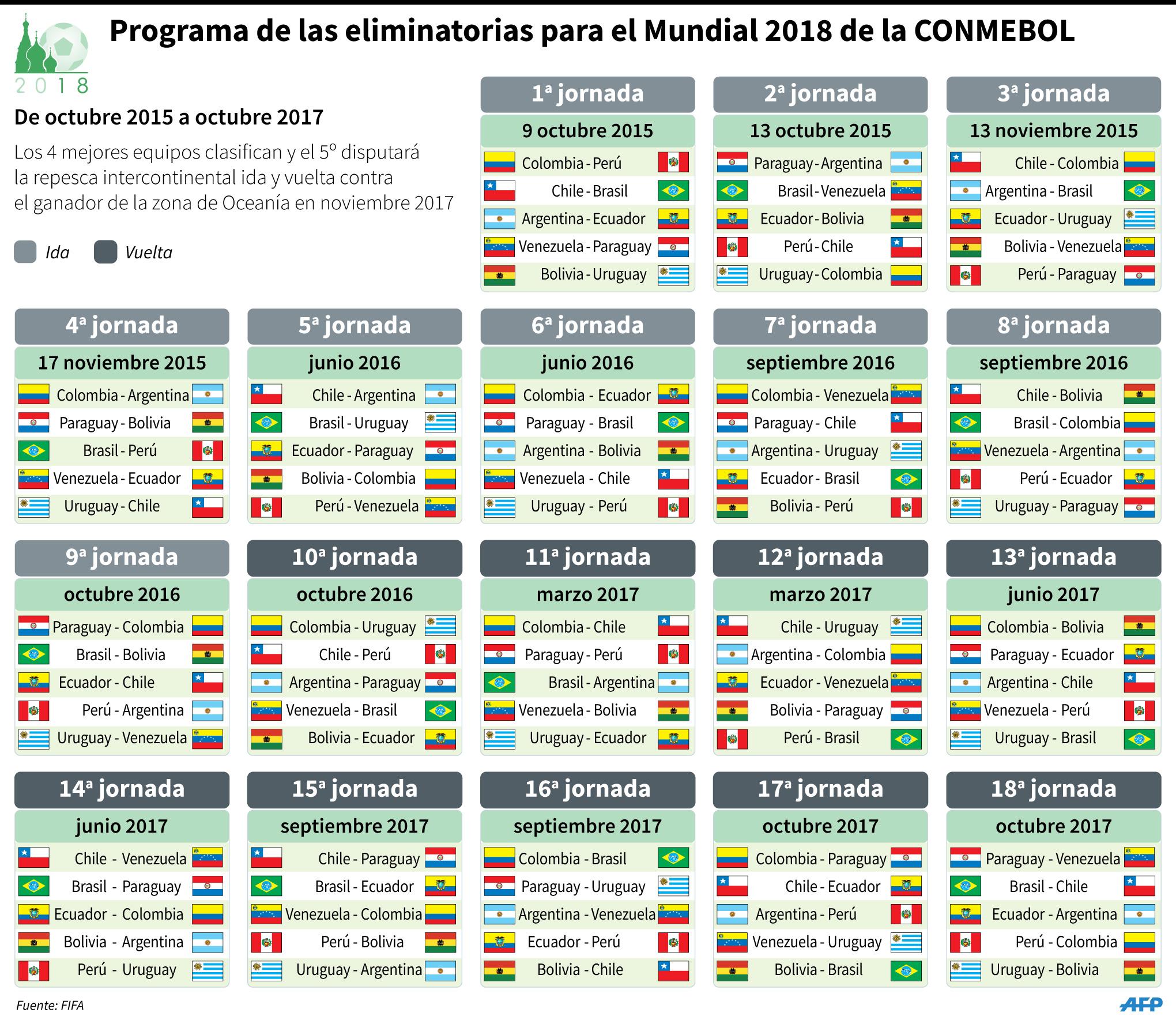 Calendario Eliminatorias Rusia 2018 Y Resultados