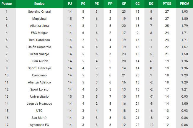 tabla de posiciones 15