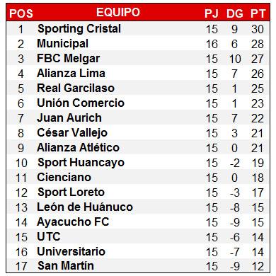 tabla de posiciones fecha 16 final