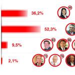 La mayoría prefiere un presidente de 46 a 60 años