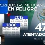 Periodismo: Revelan dramática situación de la prensa en México