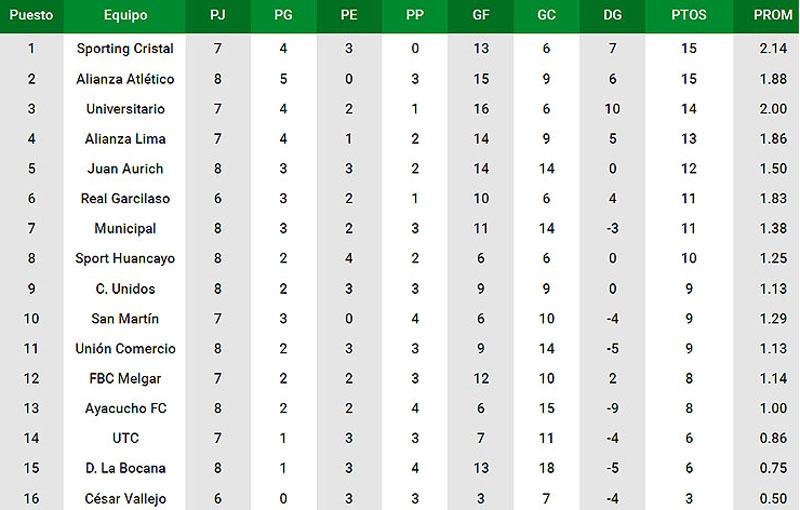 Liga Del Futbol Profesional Boliviano Tabla De Descenso 2015 2016 ...