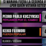 Ipsos: En segunda vuelta Kuczynski (44%) derrota a Keiko (40%)