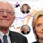 EEUU: Bernie Sanders apoyará a Hillary Clinton si es candidata demócrata