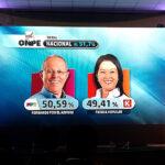 ONPE al 51.7%: Pedro Pablo Kuczynski 50.59% y Fujimori 49.41%