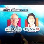 ONPE al 94.2%: Pedro Pablo Kuczynski 50.28% y Fujimori 49.72%