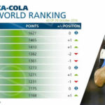Clasificación FIFA: Argentina sigue de líder y España vuelve entre los 10
