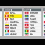 Rusia 2018: Así quedaron formados los bombos para el sorteo