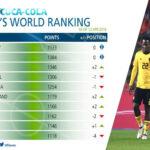 Clasificación FIFA: Alemania sigue líder, baja Españay sigue 11° Perú