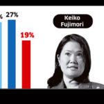 Keiko Fujimori: Hija del sátrapa sigue cuesta abajo en las encuestas