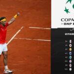 Copa Davis: Equilibrio en la primera jornada de cuartos de Grupo Mundial