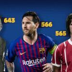 Messi como máximo goleador en un mismo club solo tiene por delante a Pelé