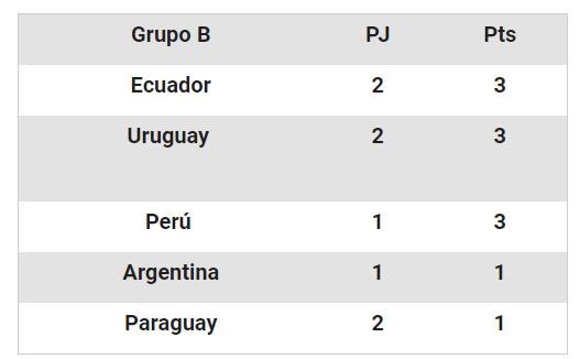 Tabla De Posiciones Sudamericano Sub 20: Sudamericano Sub 20: Tabla De Posiciones Y Resultados Del