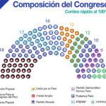 Conteo rápido Ipsos al 100%: Así será composición del Congreso